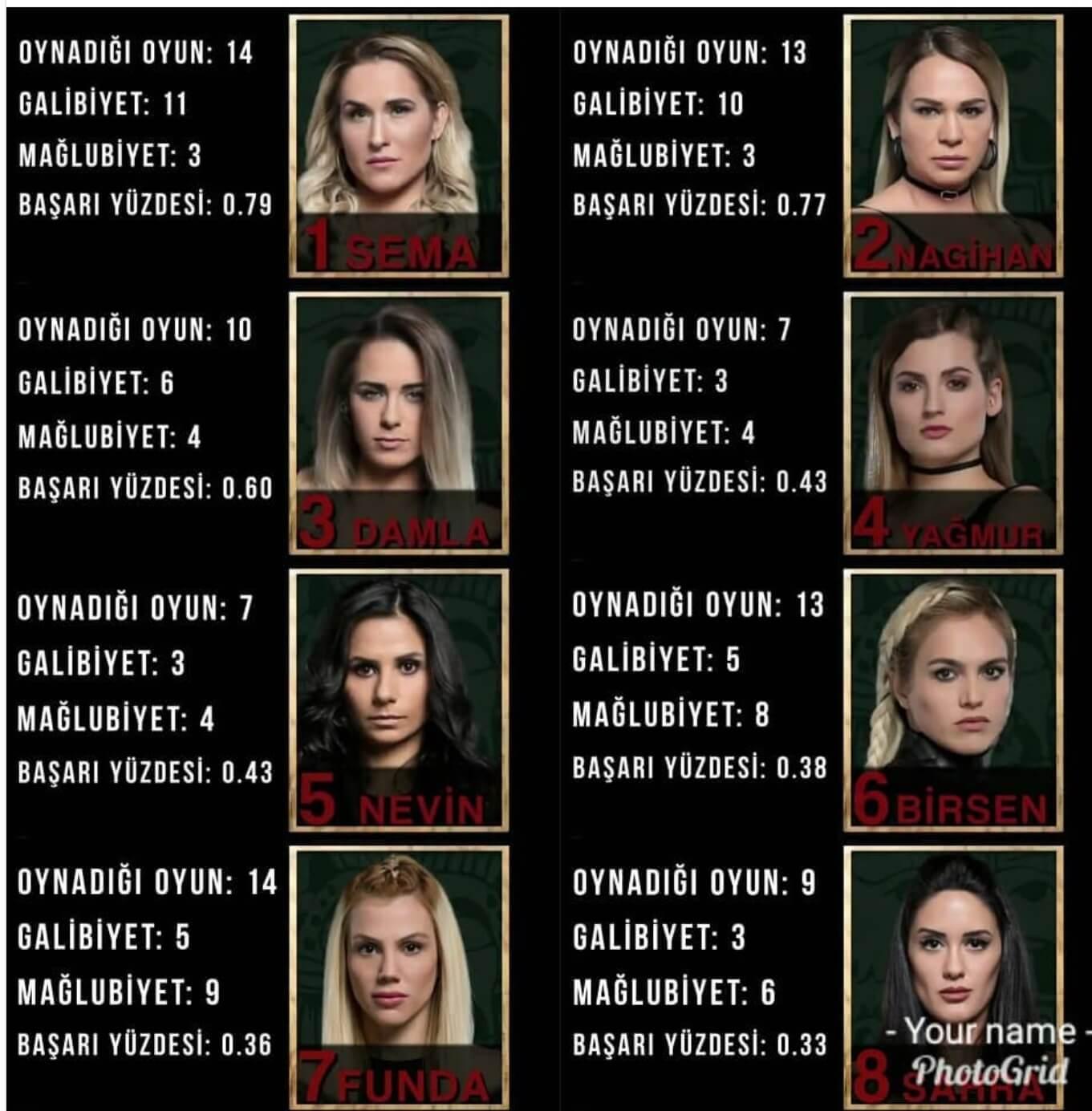 Survivor 2018 3. hafta performansları