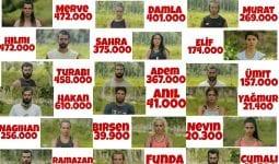 Survivor 2018 Yarışmacılarının Takipçi Sayıları(Yan Ekran Oy Potansiyelleri)