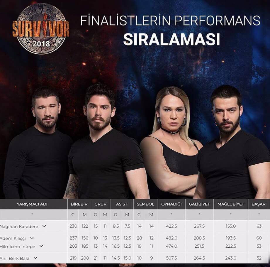 survivor 2018 final yarışmacıları sıralaması
