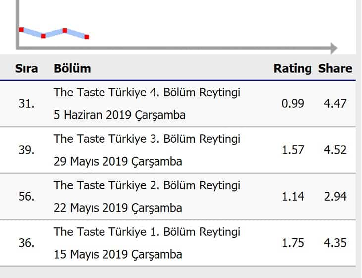 The Taste Türkiye reytingleri