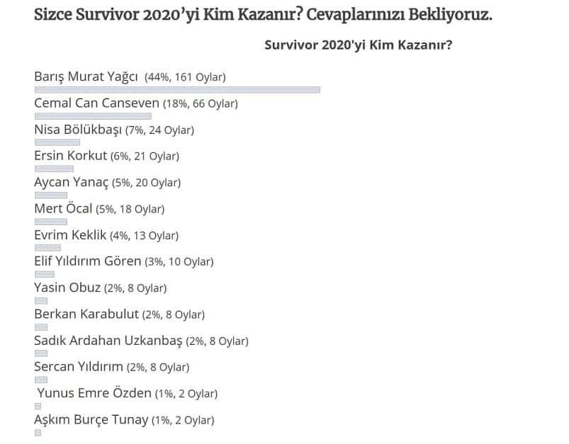 Survivor 2020yi Kim Kazanır anket sonucu